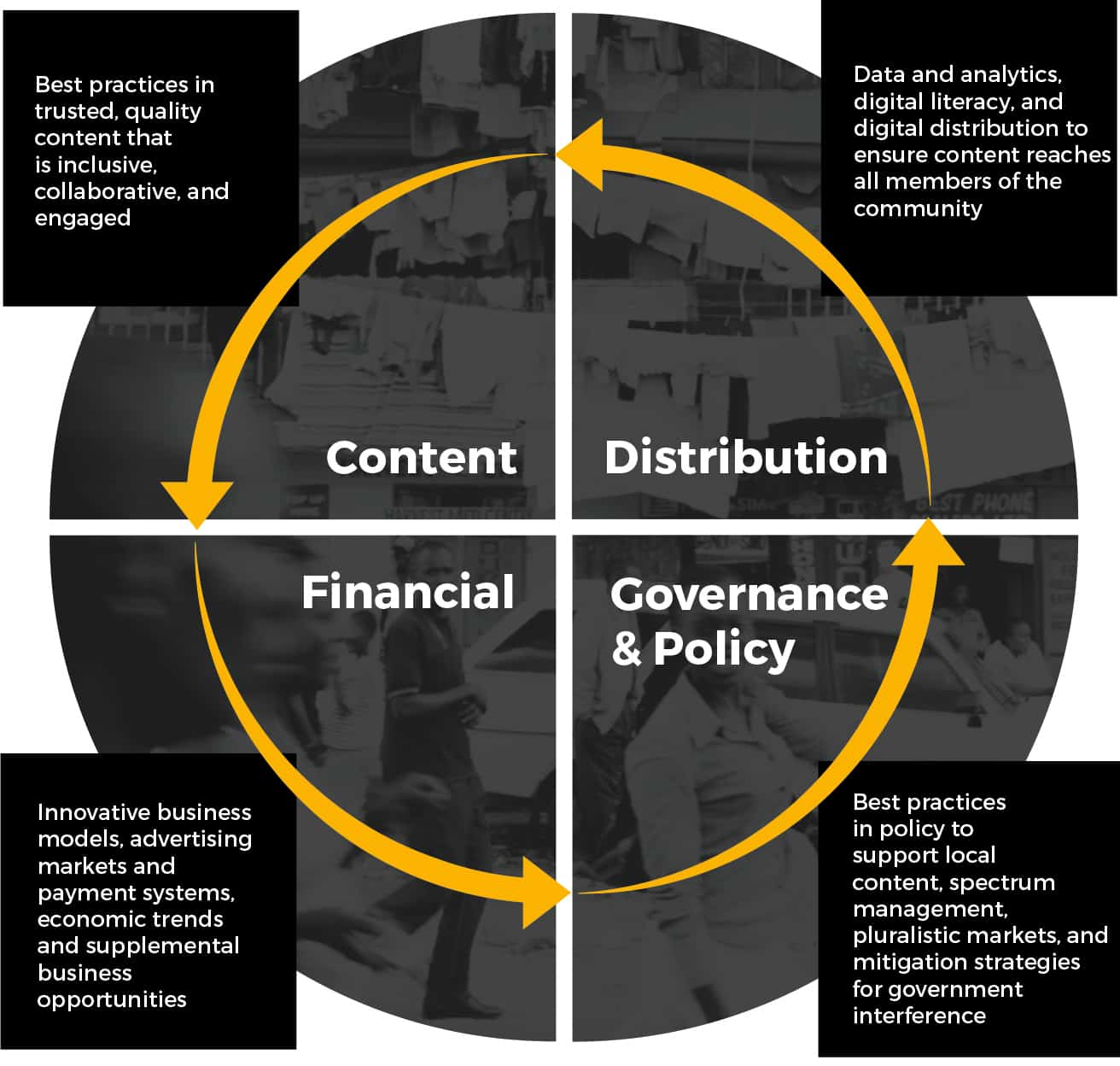 Graphic showing the interaction of content, distribution, financial and governance & policy