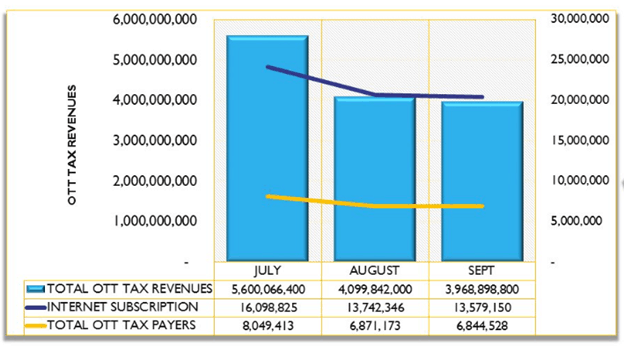 A chart shows internet subscribers in Uganda over the years July, August and September 2019