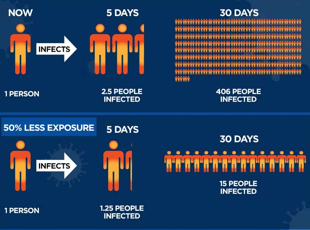 Infographic: With normal social contact, 1 person could infect 2.5 people within 5 days that would spread to 406 people in 30 days. With 50% less exposure, 1.25 people infected in 5 days and 15 in 30 days.
