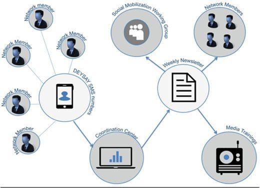 Deysay system diagram