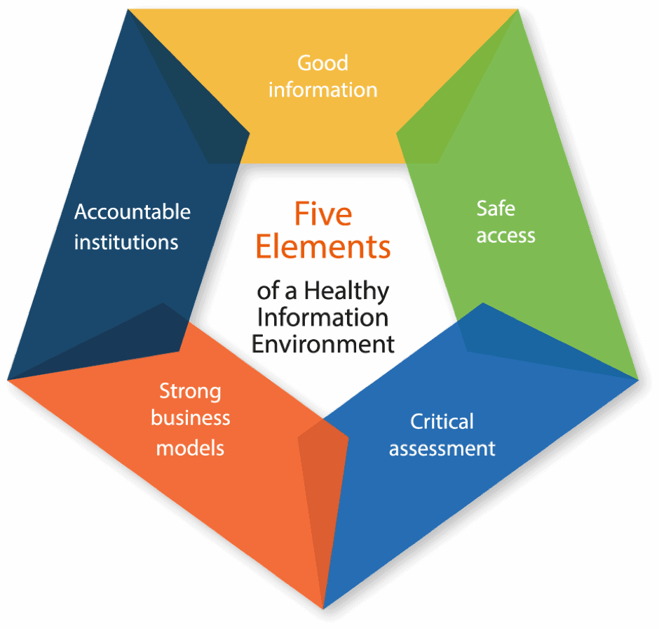 Five Elements of a Healthy Information Environment
