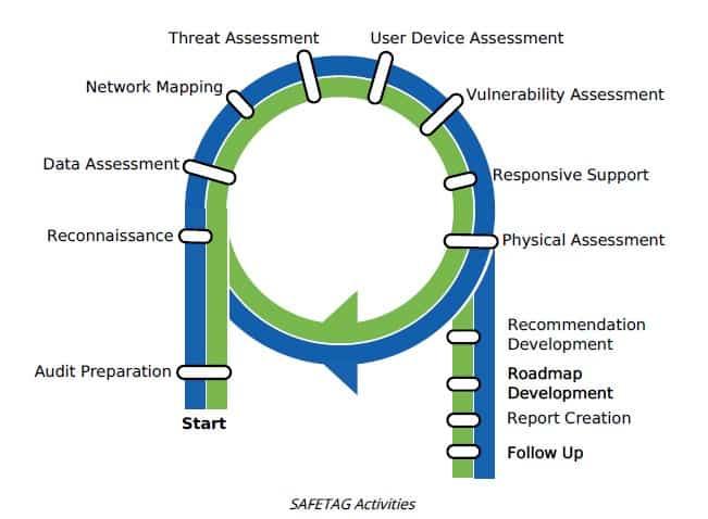 audit process based on Safetag framework