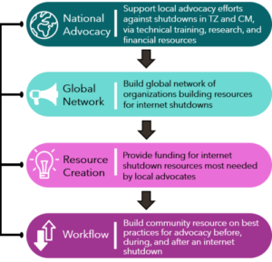 Infographic showing National Advocacy, Global Network, Resource Creation, and Workflow