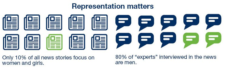 Graphic showing that only 10% of news stories focus on women and girls and that 80% of experts interviewed on the news are men.