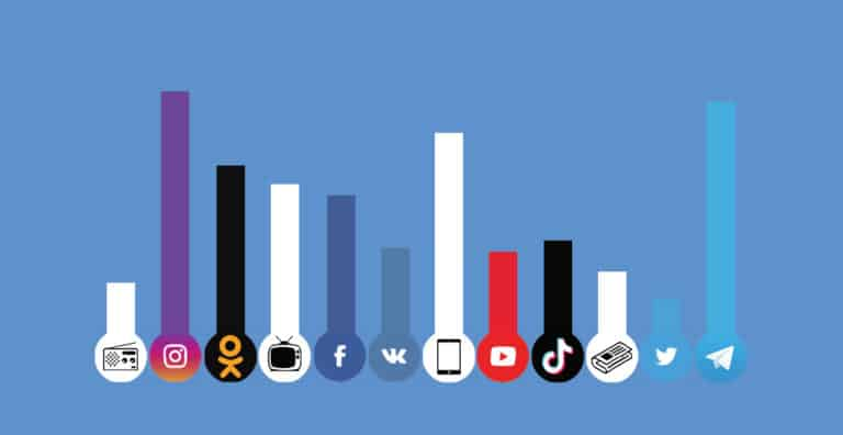 bar chart showing use of social media channels