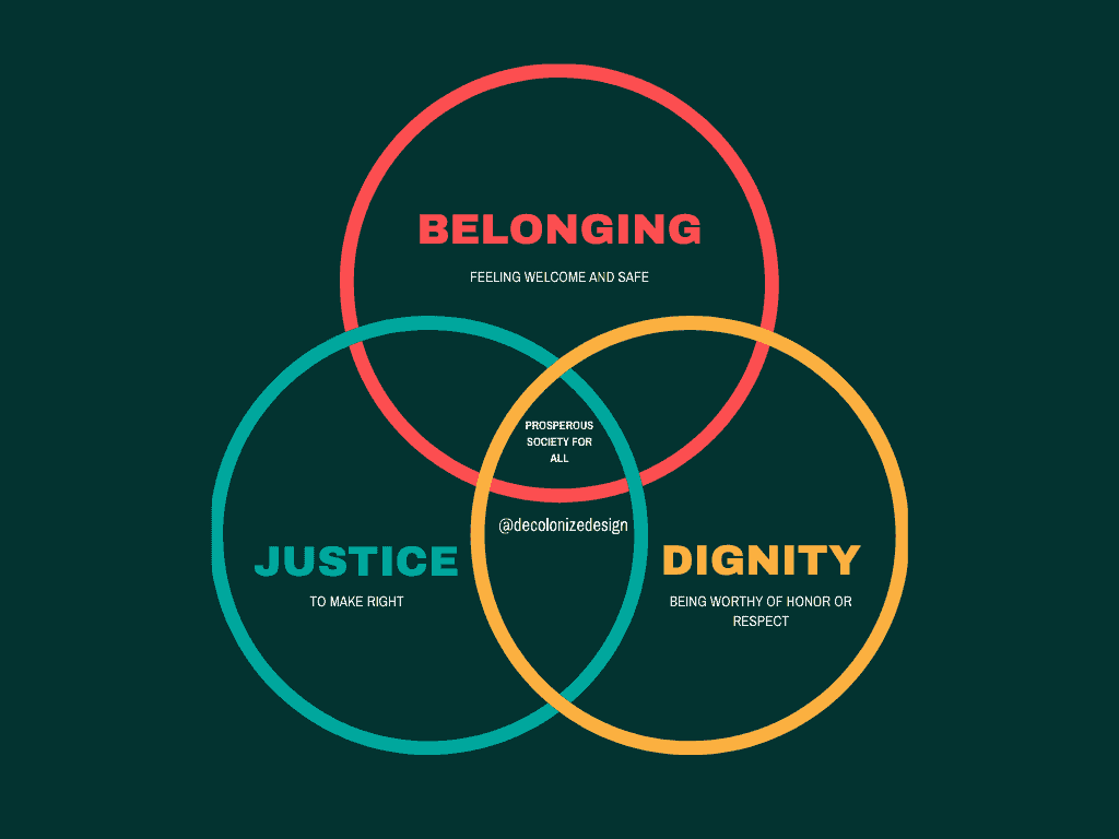 Graphic showing the intersection of Belonging, Dignity and Justice