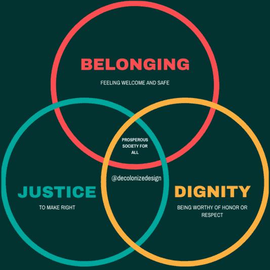 Graphic of 3 interlocking circles representing Belonging, Dignity, and Justice