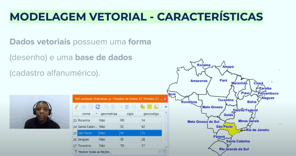 Modelagem Vetorial - Catacteristicas
