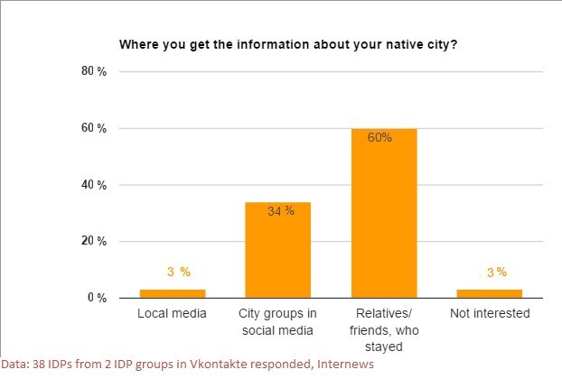 A chart showing where people get information about their native city.