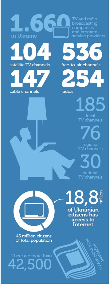 Infographic showing media outlets in Ukraine