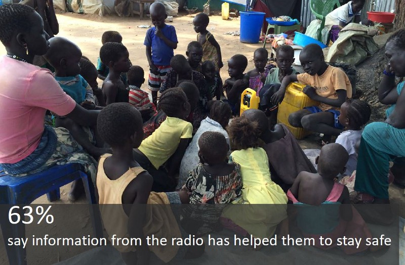 63% say information from the radio has helped them to stay safe