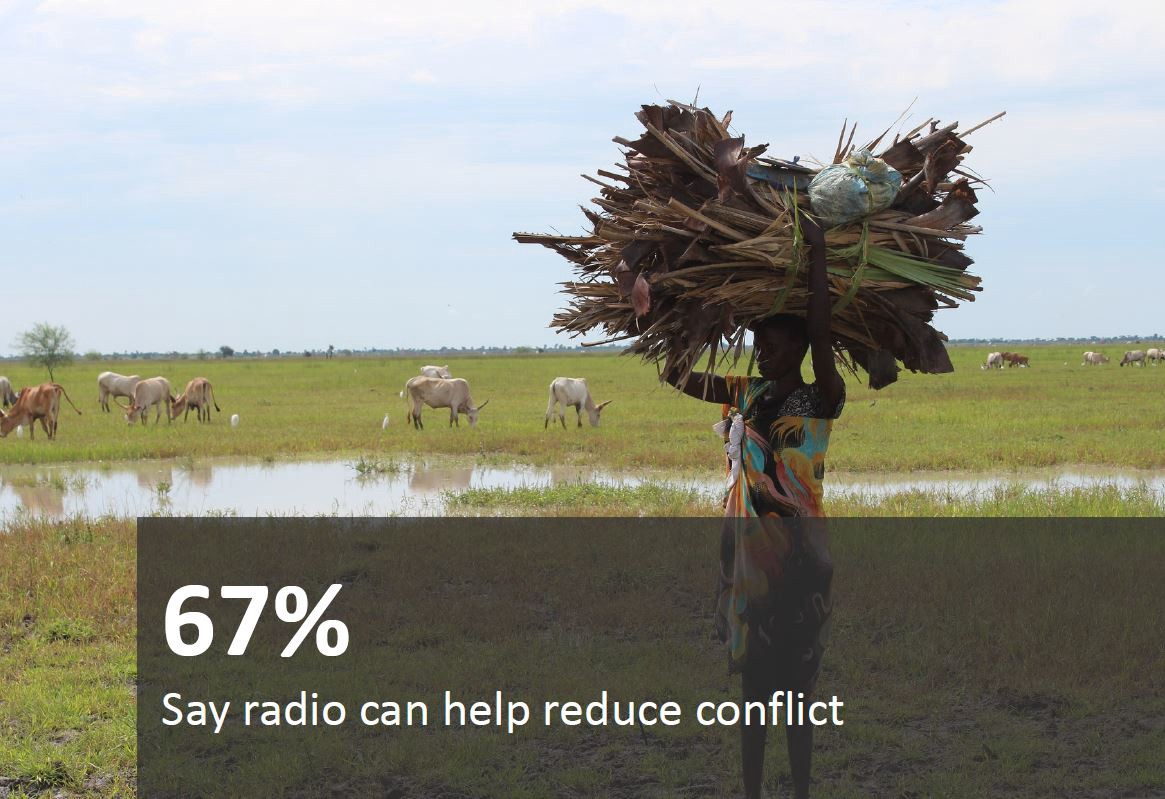 67% say radio can help reduce conflict