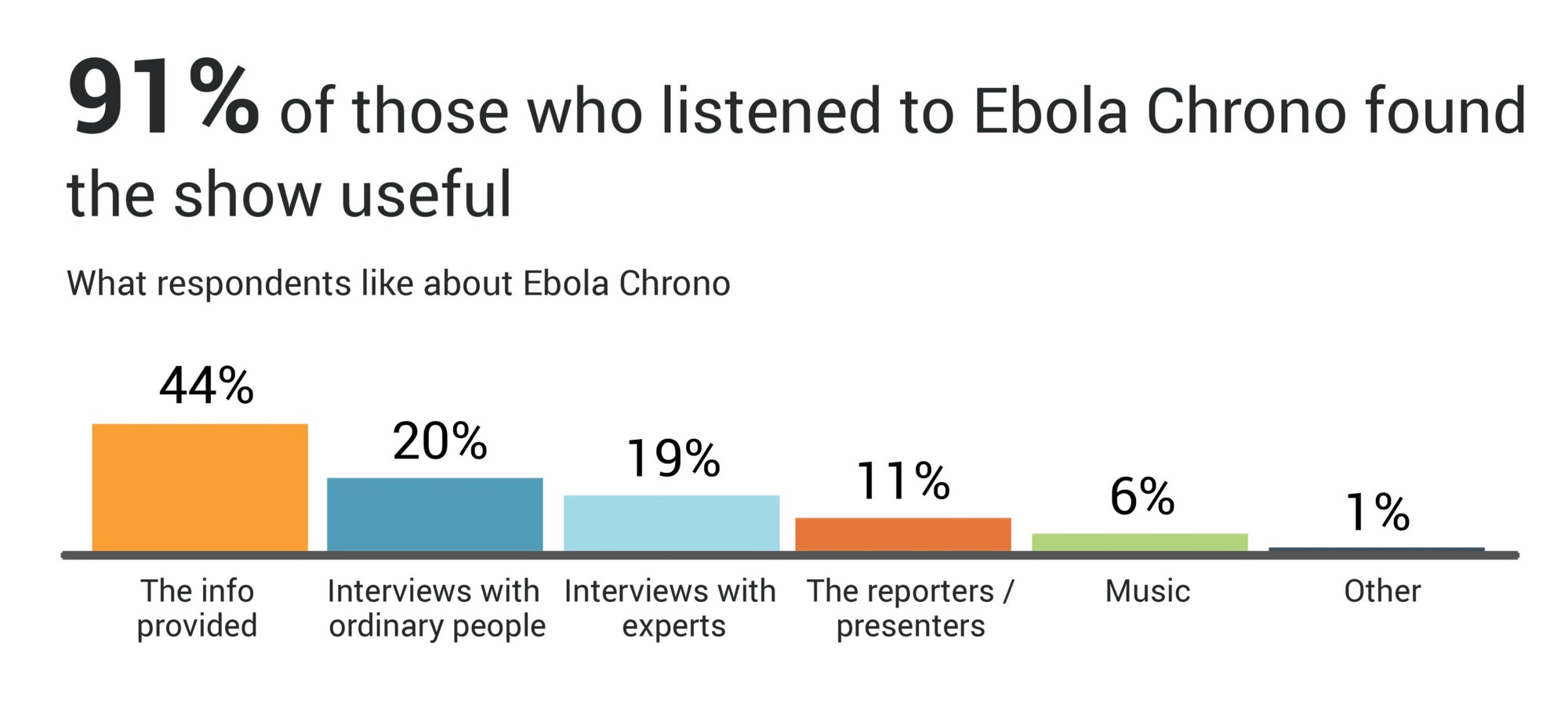 Bar graph showing what respondents like about Ebola Chrono