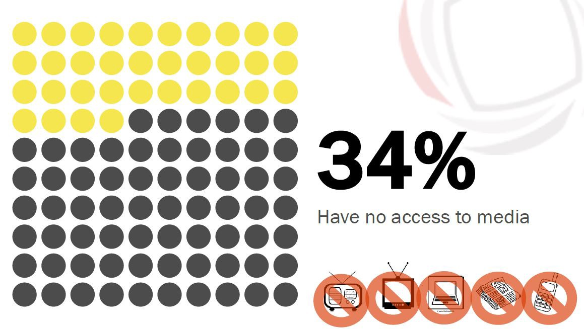 Chart showing 34% have no access to media