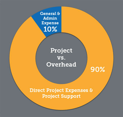 Project vs. Overhead: G&A =10%, Direct project expenses and project support = 90%