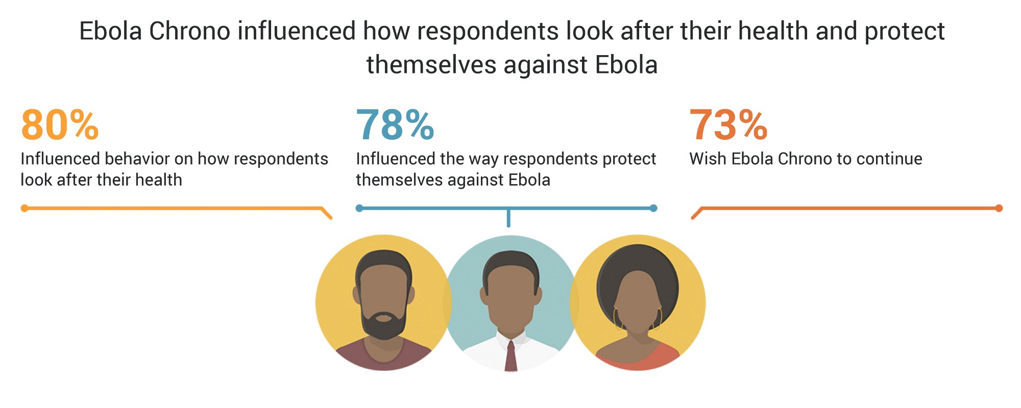 Infographic showing that Ebola Chrono influenced how respondents look after their health