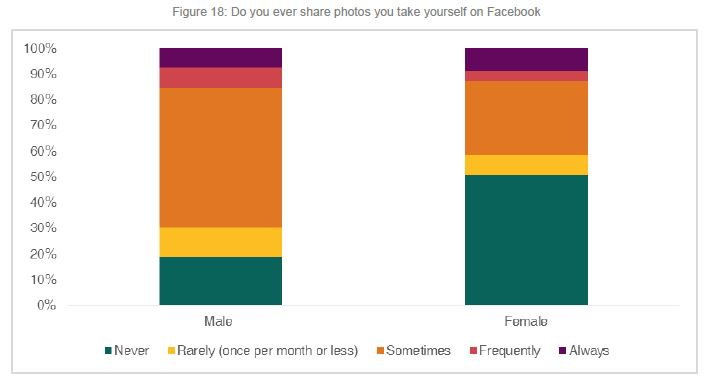 Bar chart: Do you ever share photos of yourself on Facebook?