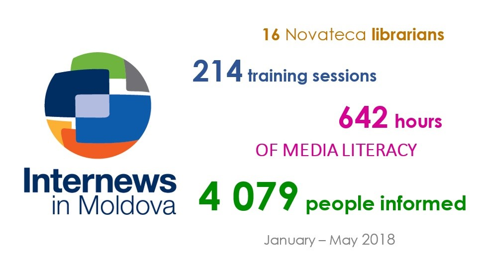 Infographic: Internews in Moldova - 16 Novateca librarians, 214 training sessions, 642 hours of media literacy, 4079 people informed. January-May 2018