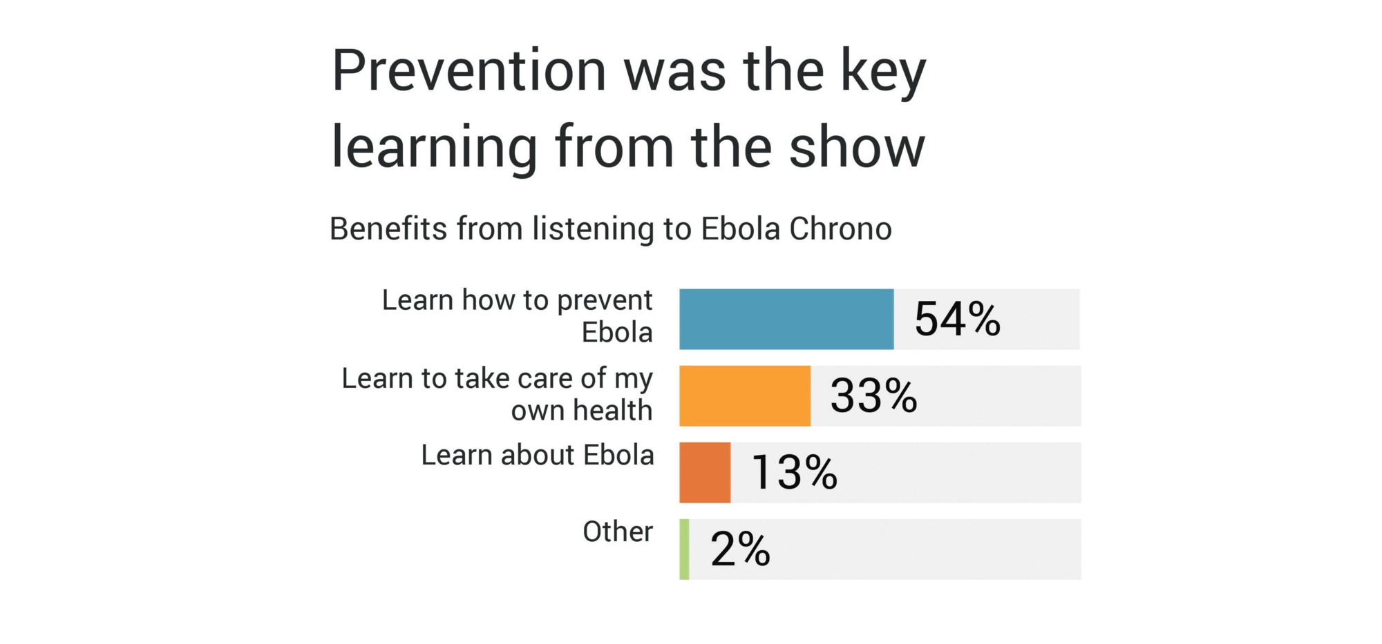 Bar graph showing that prevention was the key learning from the show
