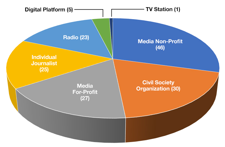 Pie chart showing distribution of grants (Media Non-profit (46), Civil Society Org (30), Media For-Profit (27), Individual Journalist (25), Radio (23), Digital platform (5), and TV (1)