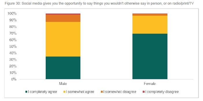 Bar chart: Social media gives you the opportunity to say things you wouldn't otherwise say in person, radio/print/TV?