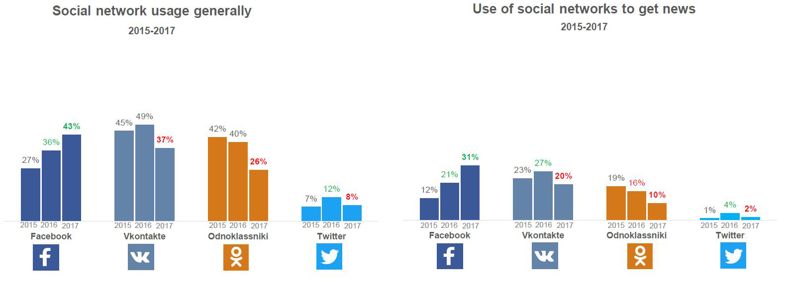 Social network useage generally and Use of social networks to get news
