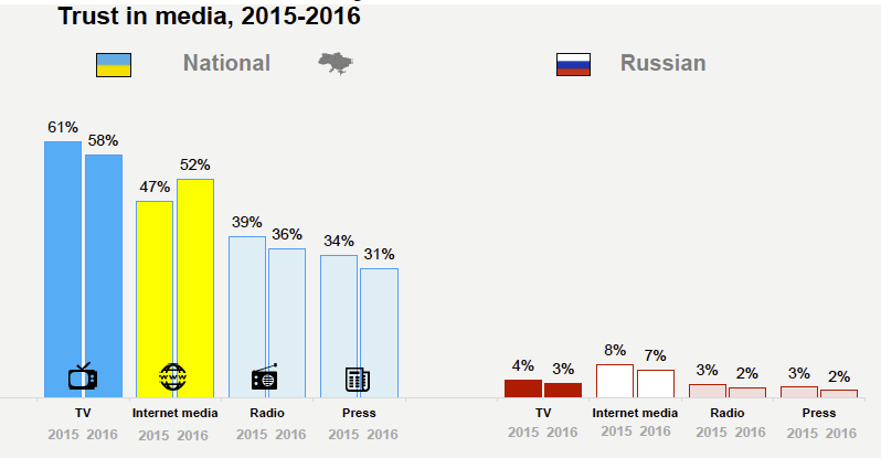 Bar graphs showing Trust in Media 2015-16, National and Russian