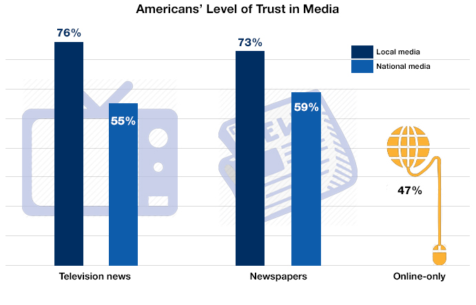 Bar chart showing level in trust in local vs national news