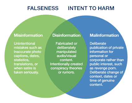 Infographic showing the relationship between misinformation, disinformation and malinformation