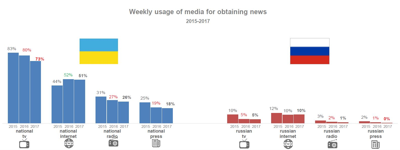 Weekly usage of media for obtaining news 2015-2017