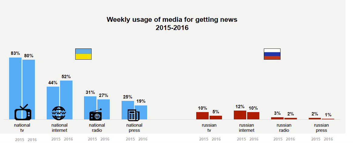 Bar graphs showing Weekly Usage of Media for Getting News 2015-16, National and Russian