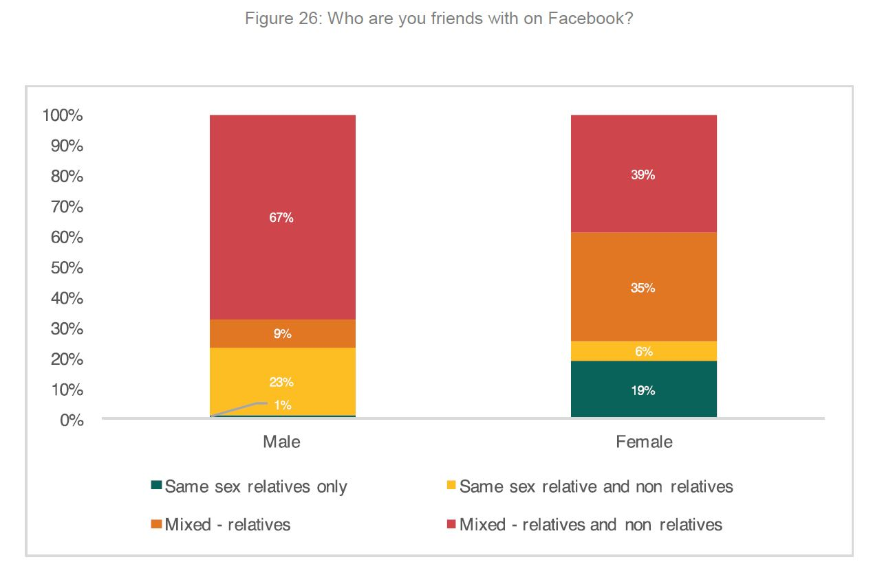 Chart showing by sex who you are friends with on Facebook.