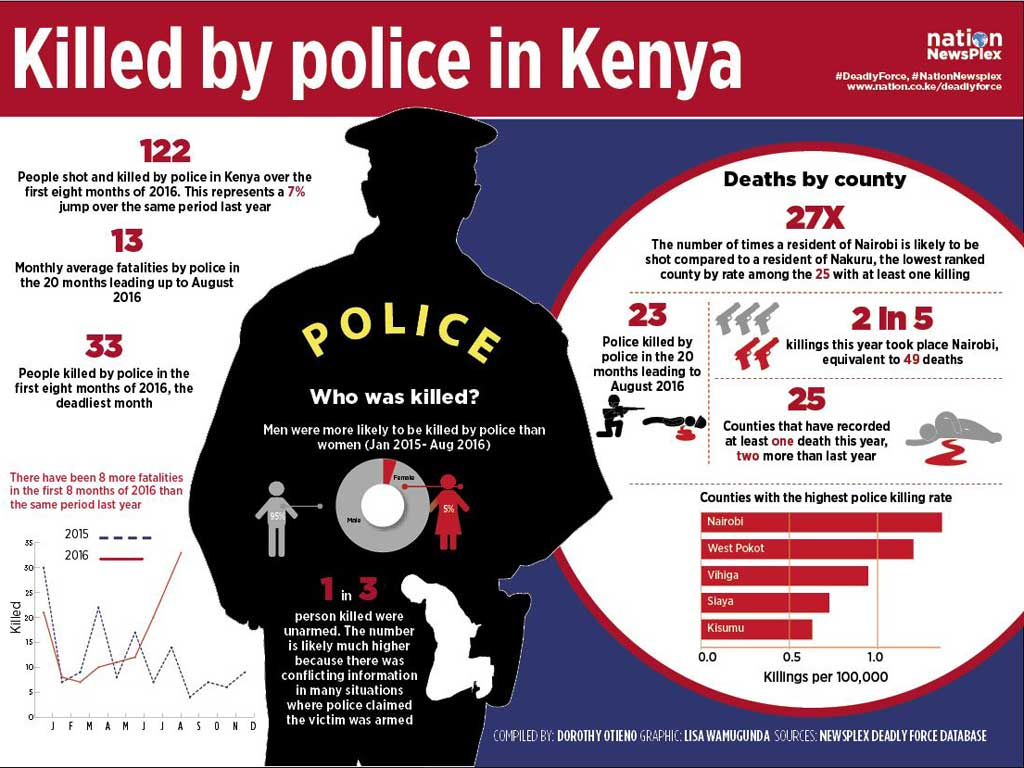 Infographic showing how many people were killed by the police in Kenya
