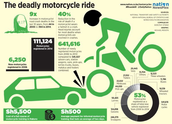 Infographic showing how many die from motorcycle accidents.