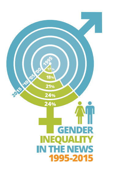 Infographic showing gender inequality in the news