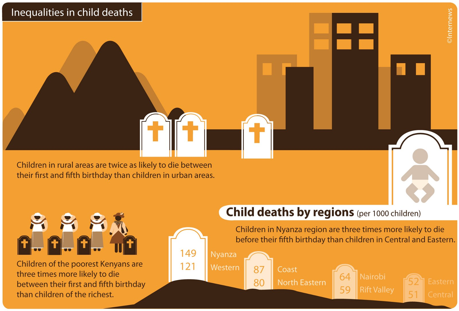 Infographic showing Inequalities in Child Deaths