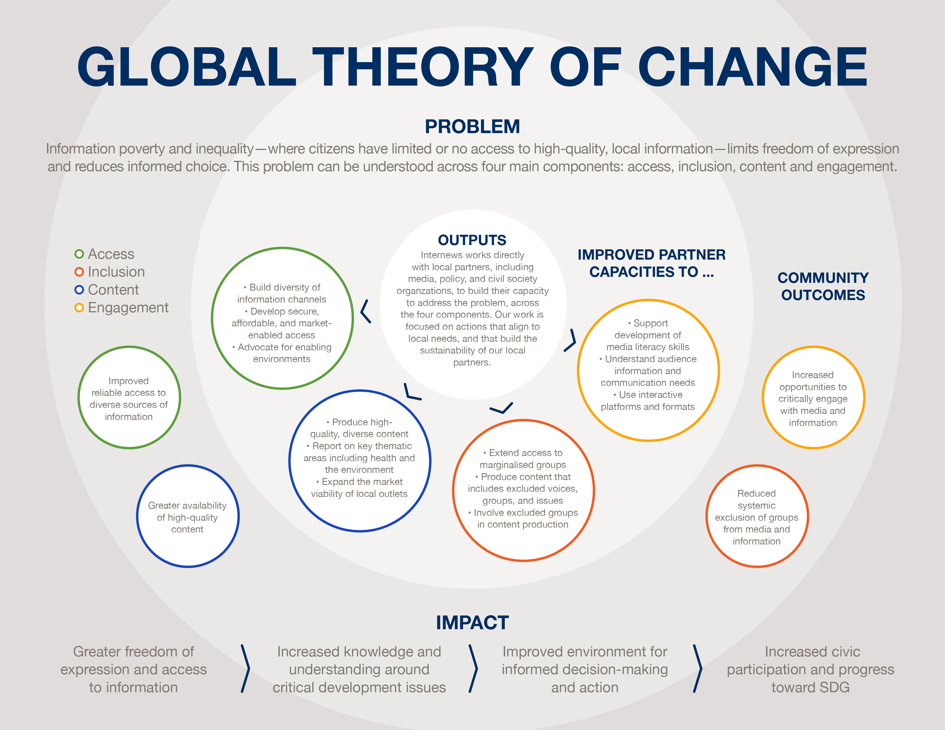 Infographic demonstrating theory of change (explained below)