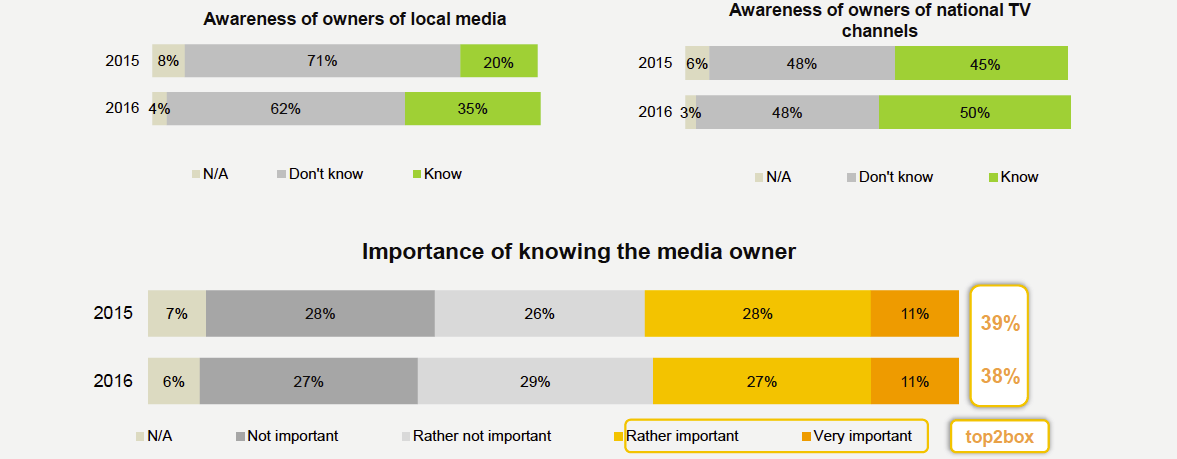 Histograms showing Awareness of Owners of Local Media, Awareness of Owners of National TV Channels, and Importance of knowing the Media Owner