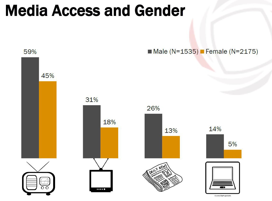 Media Access and Gender - females have less access than males to all types of media