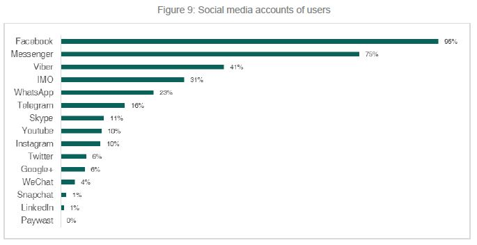 Bar chart: Types of social media accounts by popularity