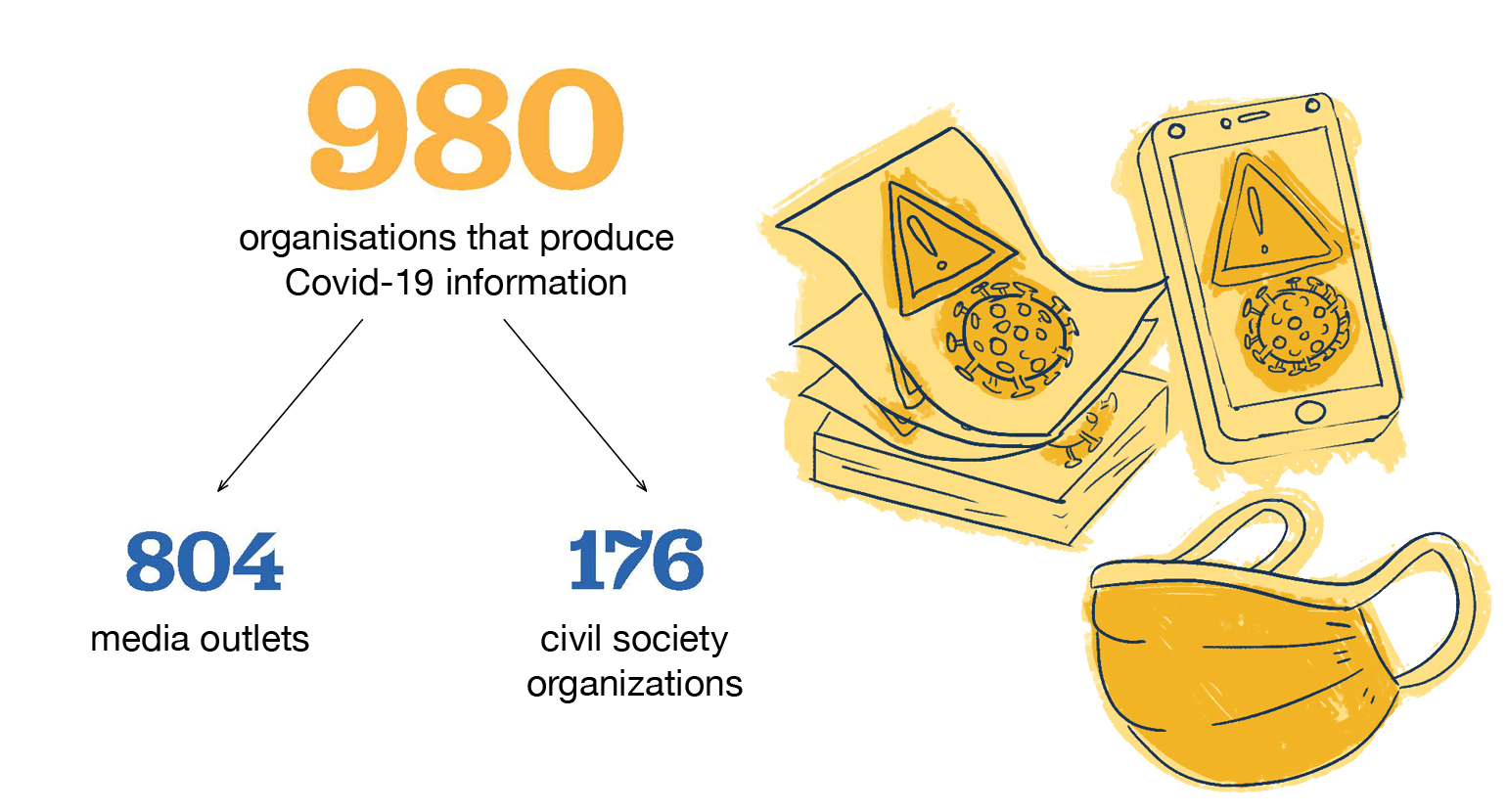 980 organizations that produce COVID-19 information - 804 media outlets - 176 civil society orgs