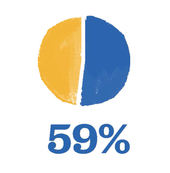 Pie chart showing 59%