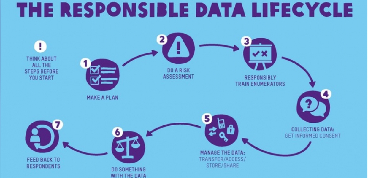 The responsible data lifecycle