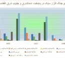 Bar chart - Dari labels