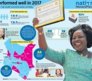 Infographic titled: Women performed well in 2017