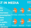 Chart showing public trust in media