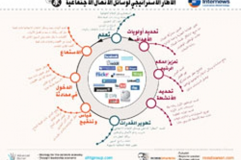 Social  Media Strategy Framework (Arabic)