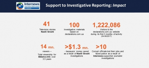 Infographic showing impact of investigative reporting